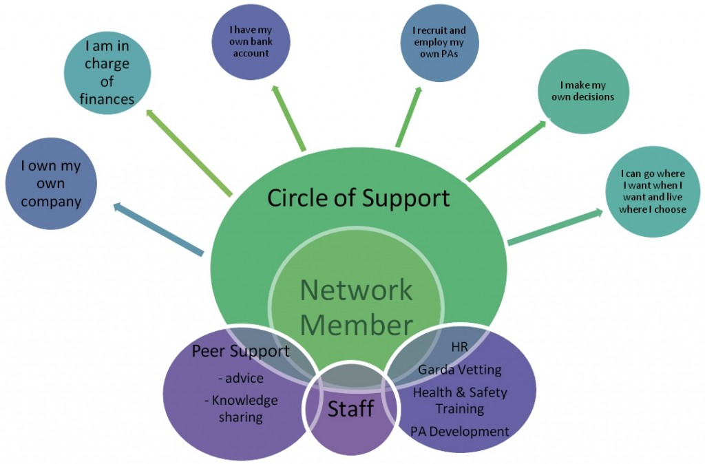 circle-of-support